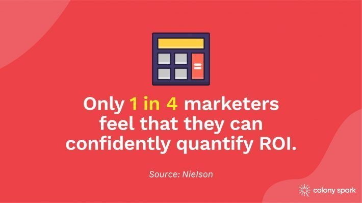 Only one in four marketers feel that they can confidently quantify ROI.