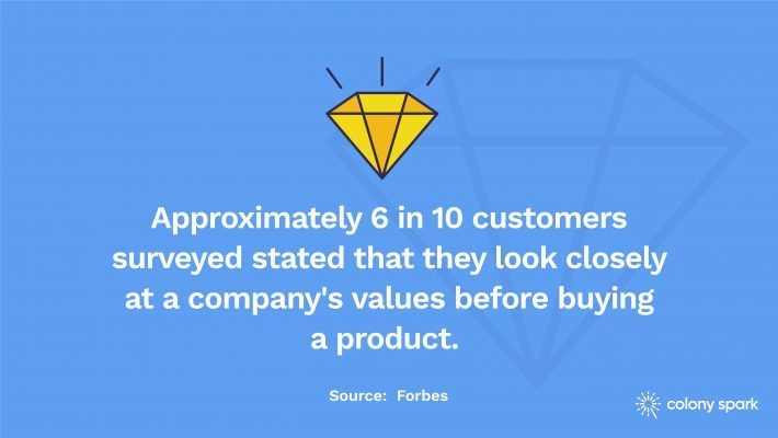6 in 10 customers surveyed stated that they look closely at a company's values before buying a product.