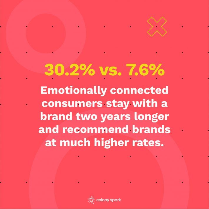 Emotionally connected consumers stay with a brand two years longer and recommend brands at much higher rates.
