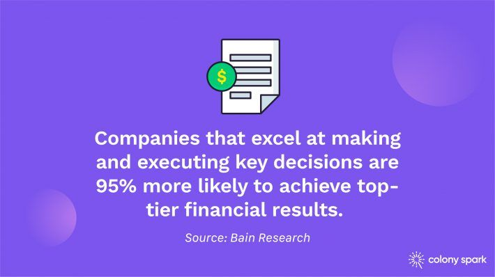 Companies that excel at making and executing key decisions are 95% more likely to achieve top-tier financial results.