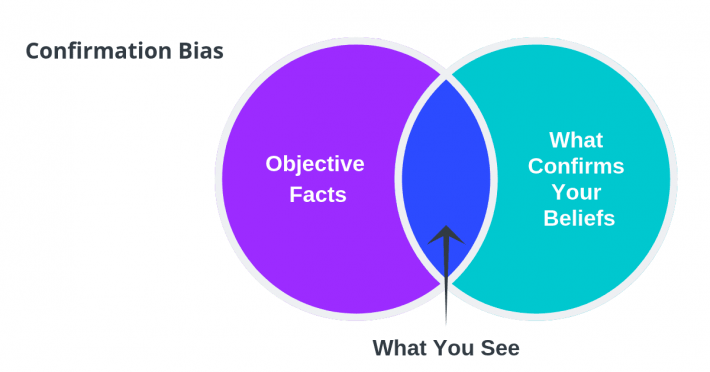 Confirmation bias.