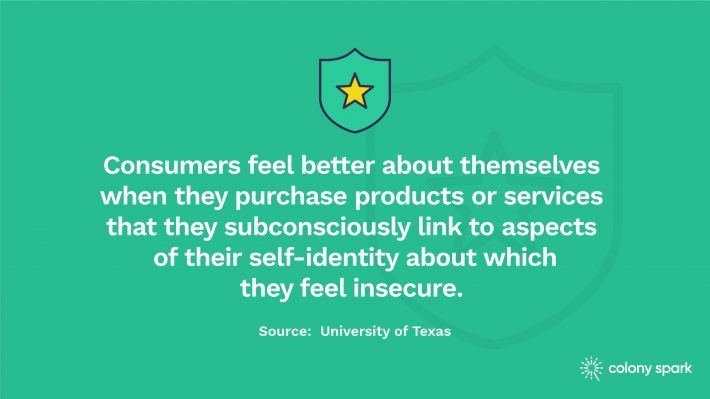 Consumers feel better about themselves when they purchase products or services that they subconsciously link to aspects of their self-identity about which they feel insecure.