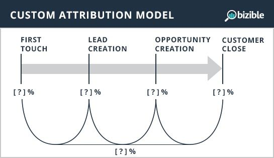 Custom multi-touch attribution model-