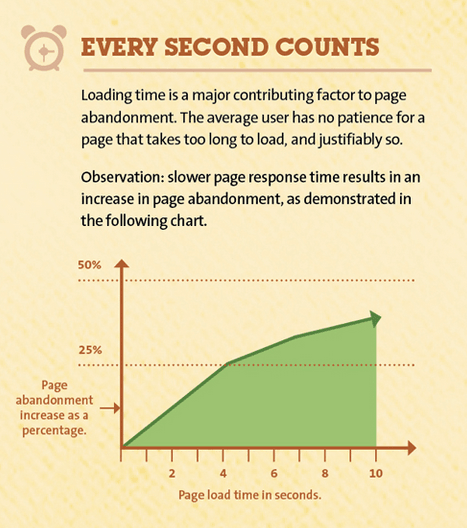 A website that takes longer than 3 seconds to load will lose 53% of visitors.