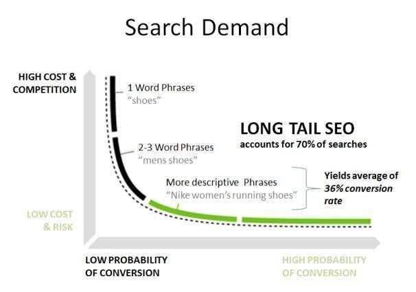Search demand.