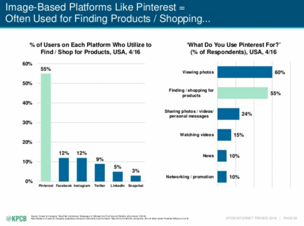 Nearly 55% of Pinterest users say the platform influences their shopping decisions.