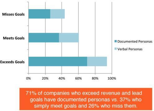 71% of companies who exceed revenue and lead goals have documented buyer personas.