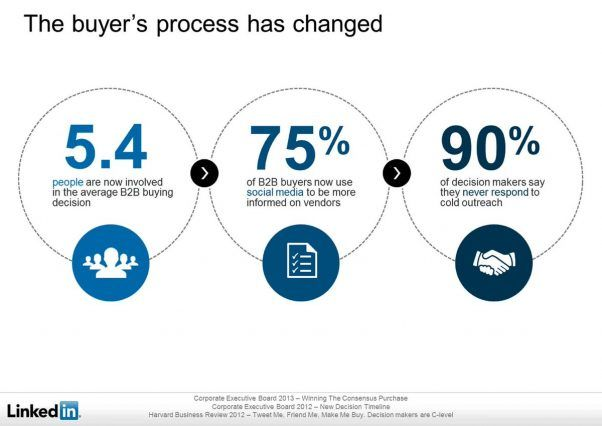 75% of B2B buyers now use social media to be more informed on vendors.