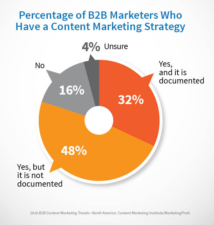 Only 32% have a documented content plan.