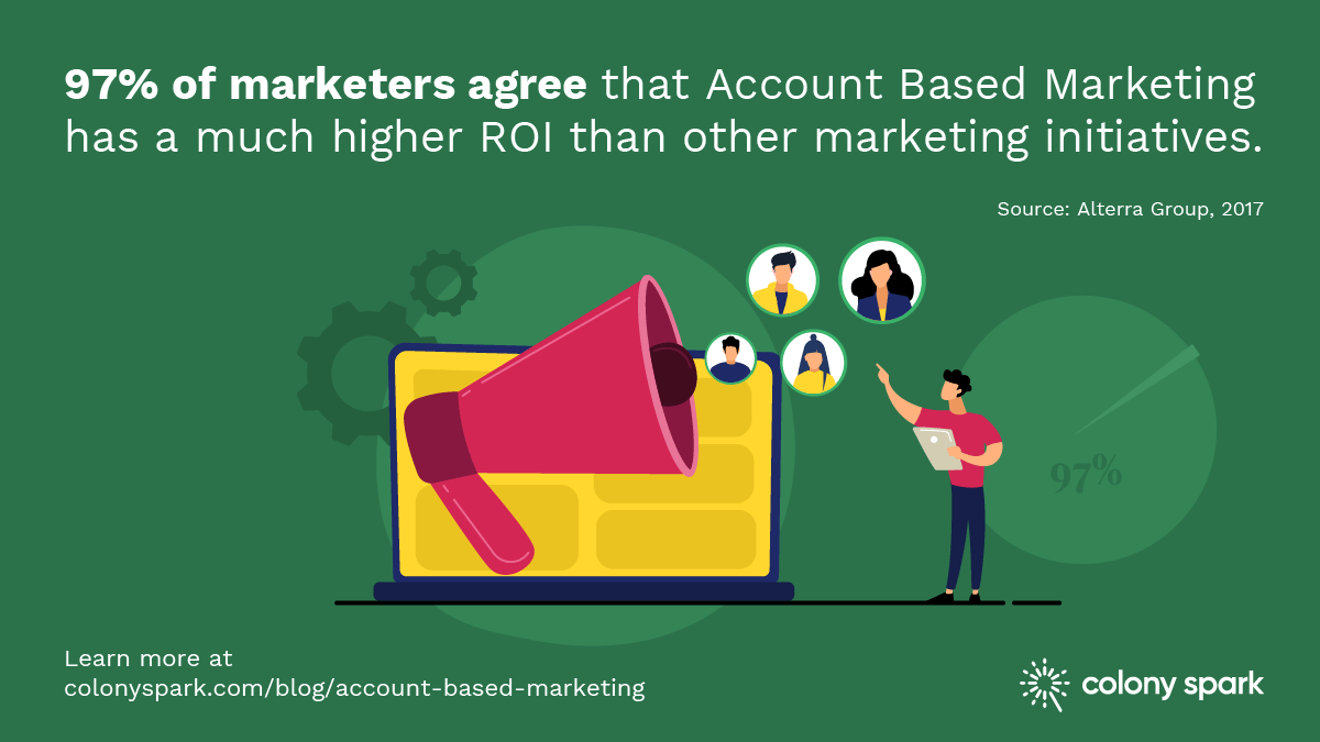 97% of marketers agree that Account Based Marketing has a much higher ROI than other marketing initiatives.