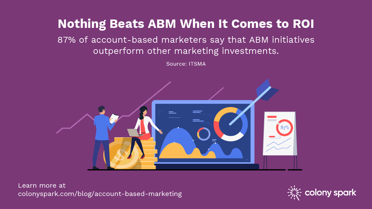 87% of account-based marketers say that ABM initiatives outperform other marketing investments.