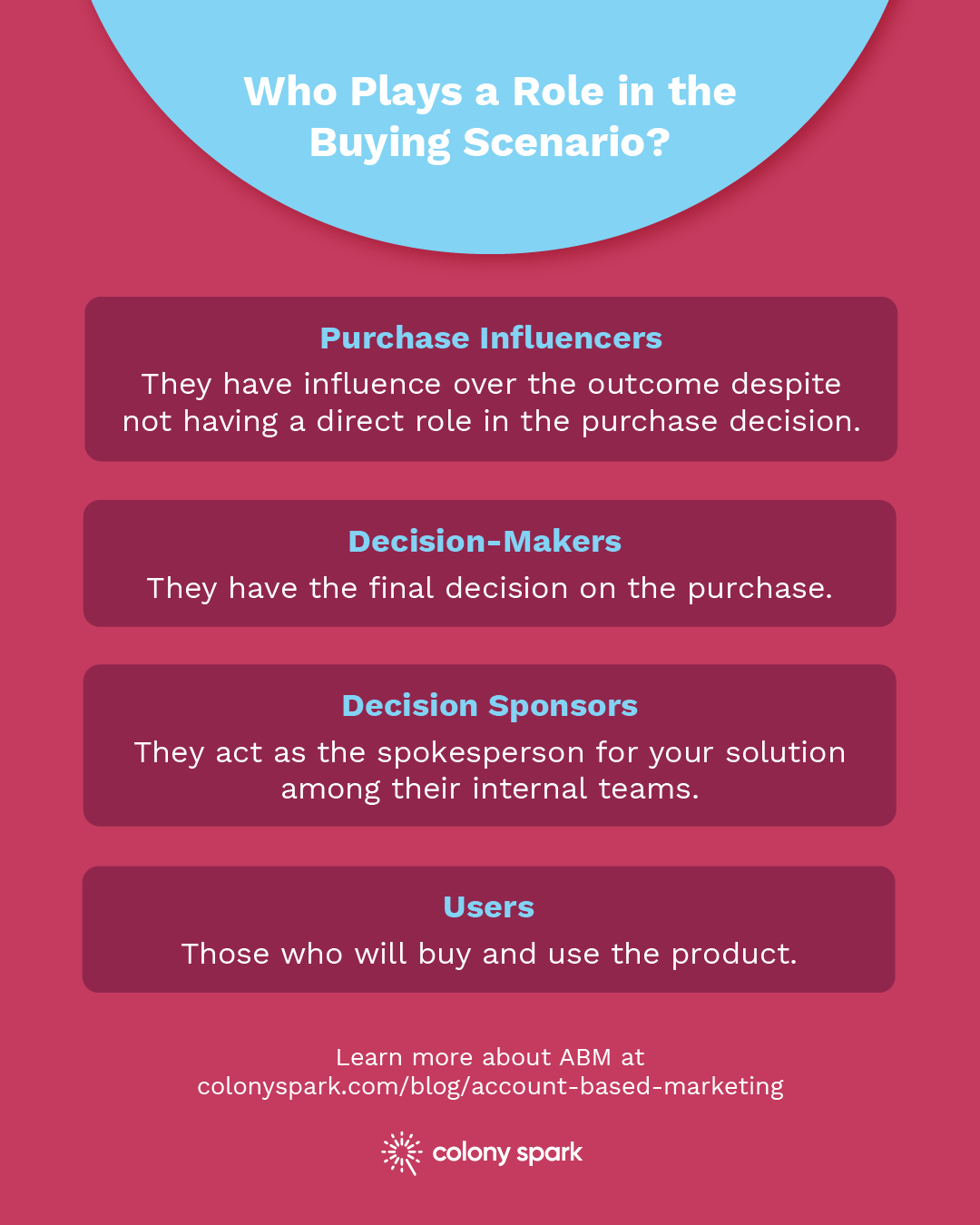 Who Plays a Role in the Buying Scenario?