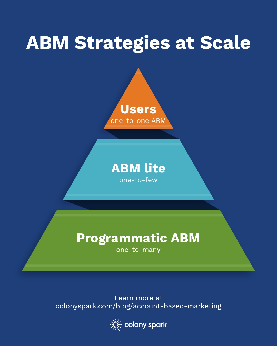 The three main kinds of ABM strategy