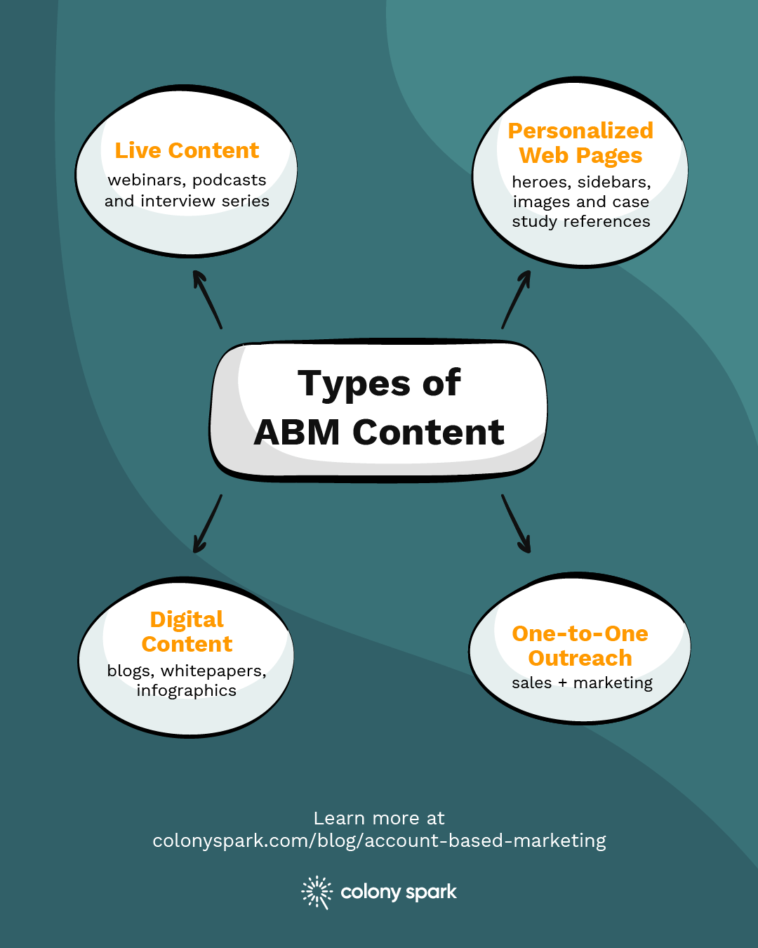Examples of types of Account-Based Marketing content