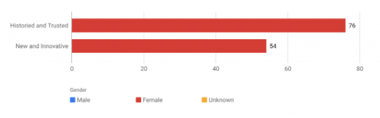 Women, on the other hand, preferred traditional and trusted brands.